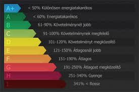 Energetikai tanusitvanyt szeretne?